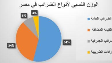 Photo of انواع الضرائب في مصر [2020] Types of Tax in Egypt