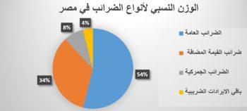 انواع الضرائب في مصر- نسب الضرائب في مصر