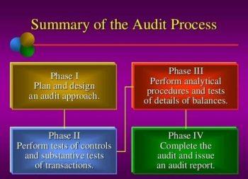 ما هى مراحل عملية المراجعة
