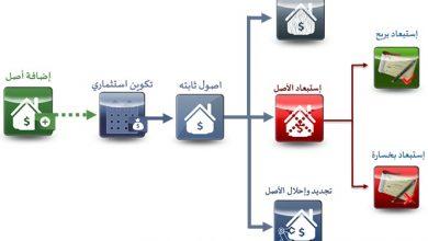 Photo of شرح معيار الاصول الثابتة IAS 16