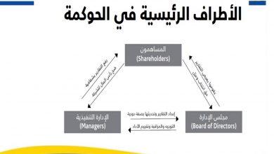 Photo of اهداف ومبادئ الحوكمة في الشركات [2]